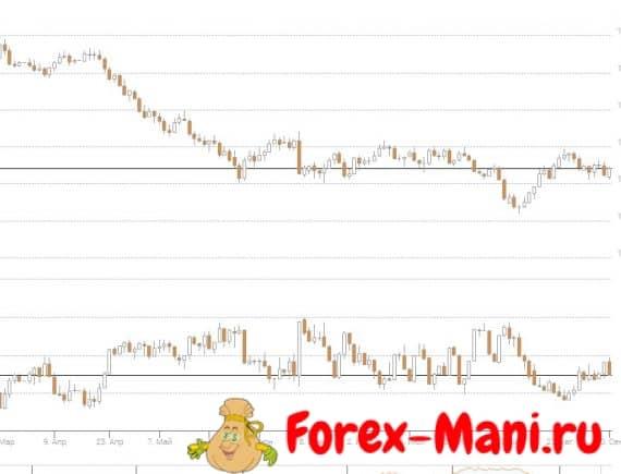 Индикаторы Форекс от Amarkets