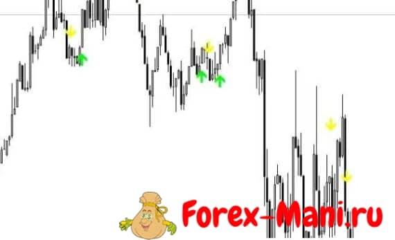 Maximum Profit Signal индикатор