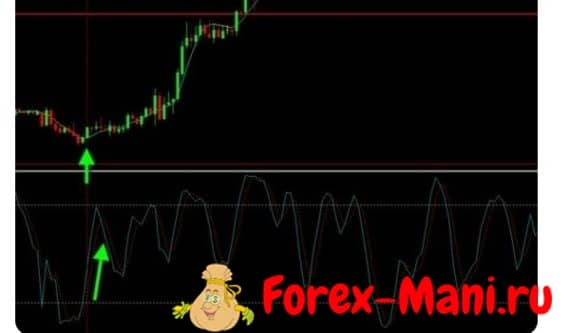 Cog Stochastic and Trend FX пример